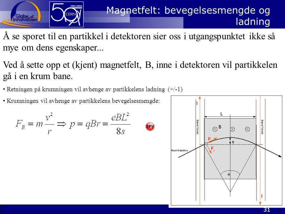 Magnetfelt: bevegelsesmengde og ladning