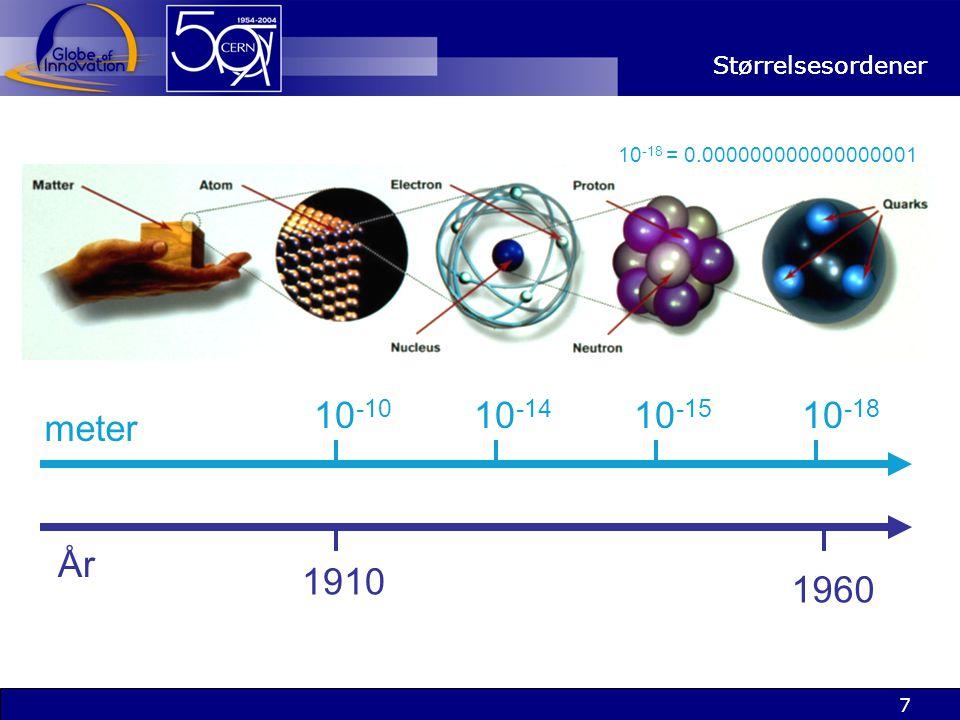 10-10 10-14 10-15 10-18 meter År 1910 1960 Størrelsesordener