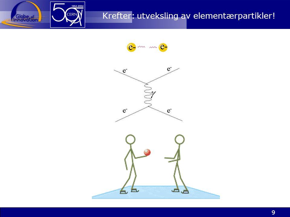 Krefter: utveksling av elementærpartikler!