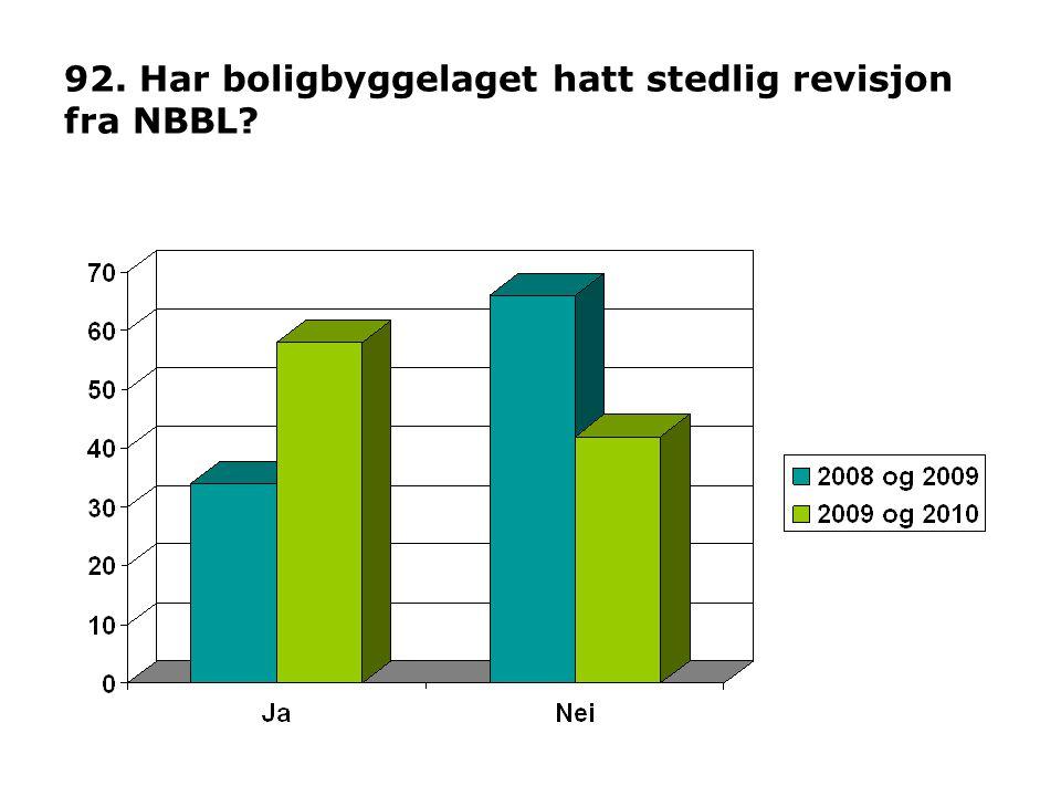 92. Har boligbyggelaget hatt stedlig revisjon fra NBBL