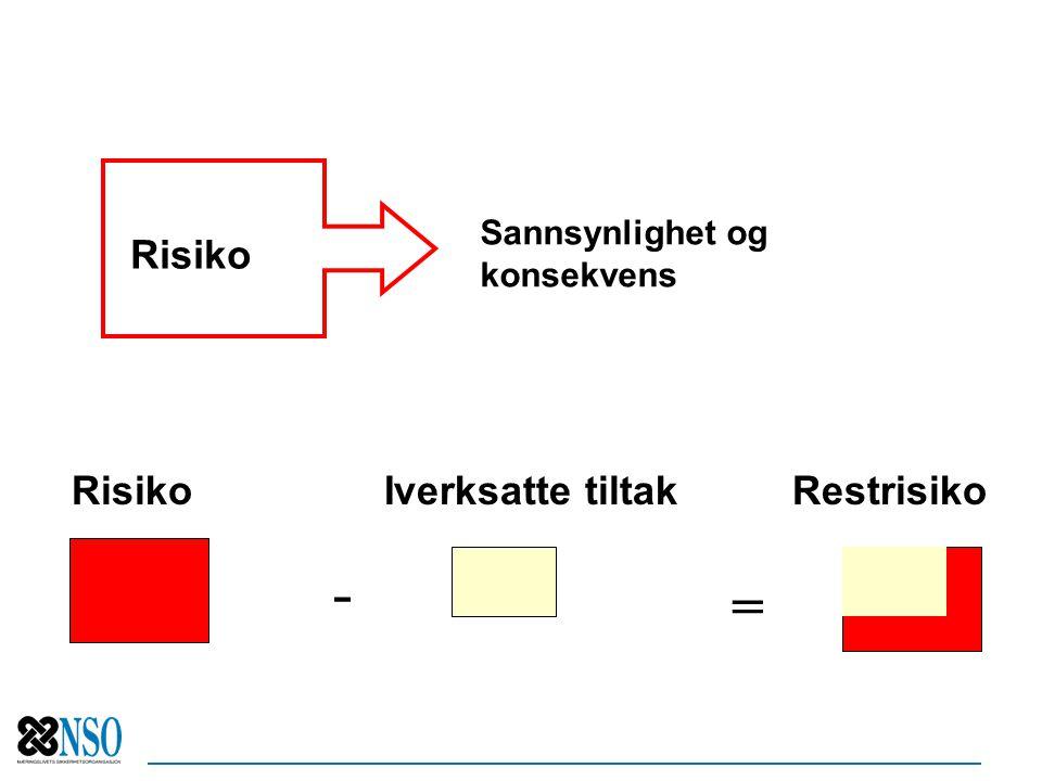 - = Risiko Risiko Iverksatte tiltak Restrisiko Sannsynlighet og
