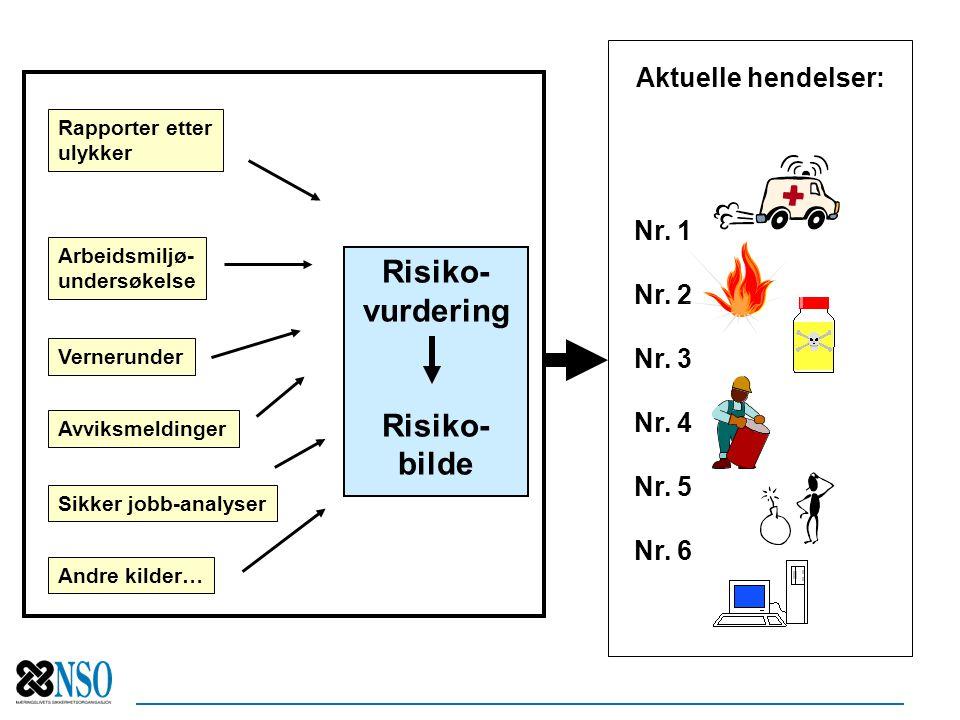 Risiko- vurdering bilde