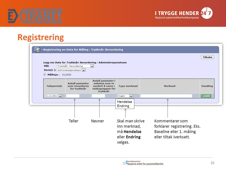 Registrering Teller Nevner
