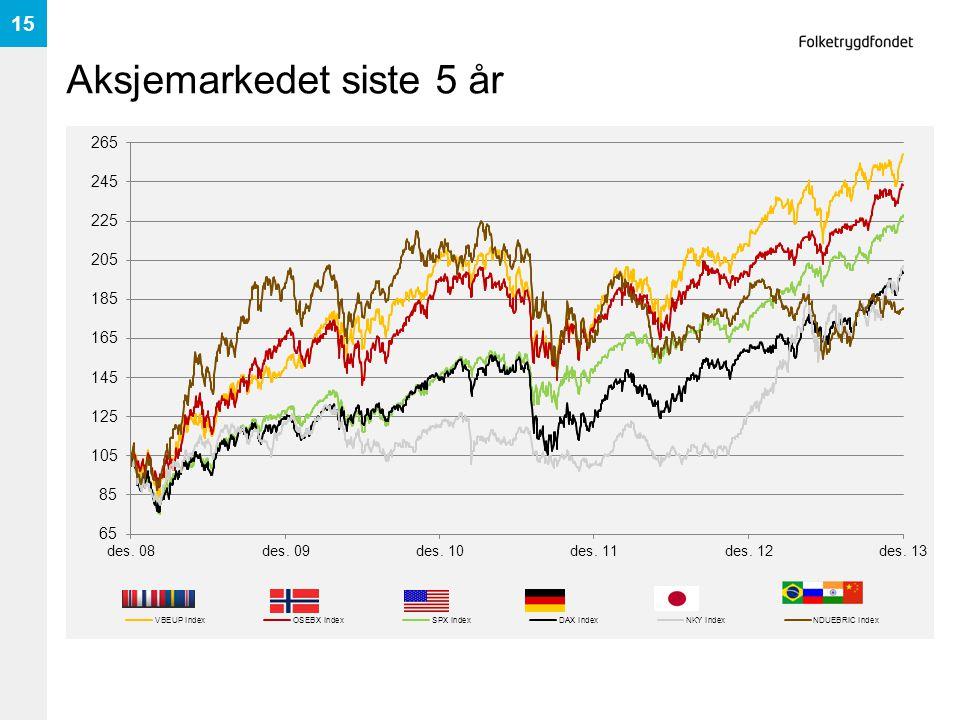 Aksjemarkedet siste 5 år