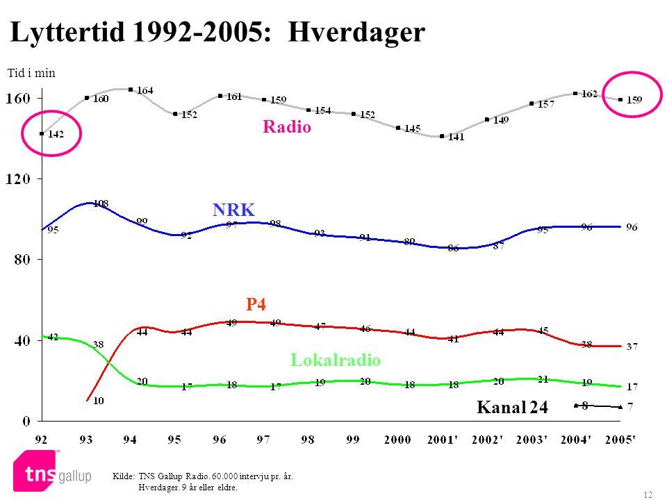 Lyttertid 1992-2005: Hverdager