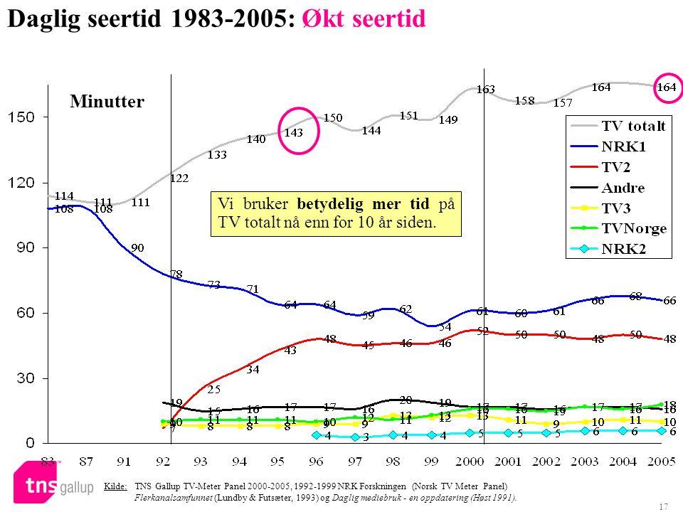 Daglig seertid 1983-2005: Økt seertid