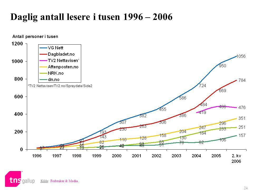 Daglig antall lesere i tusen 1996 – 2006