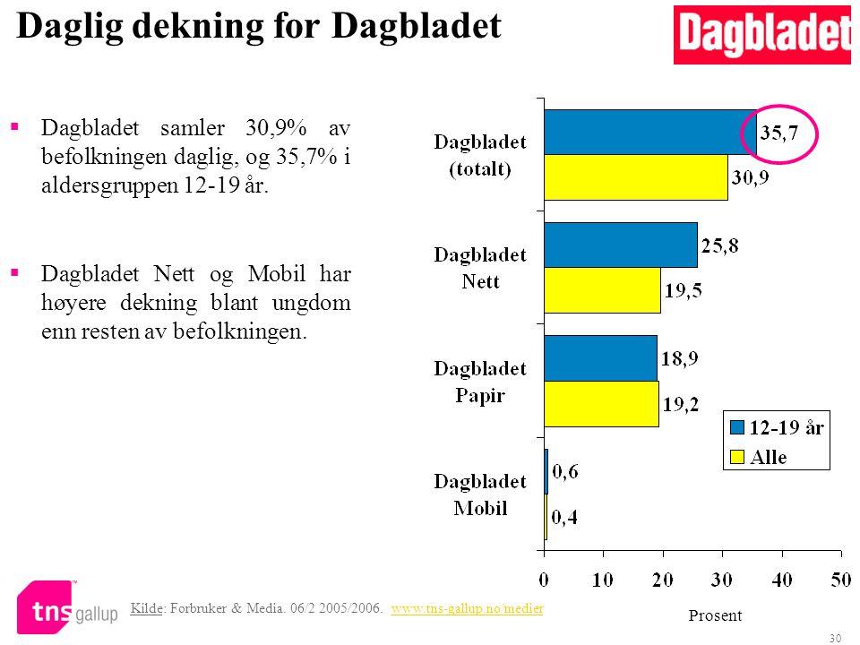 Daglig dekning for Dagbladet