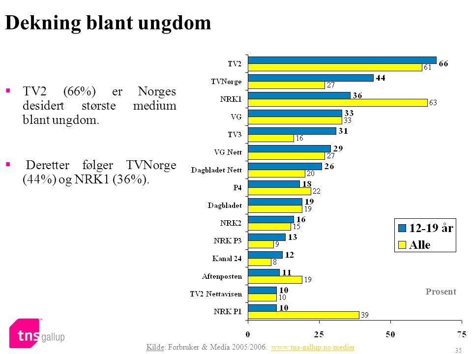 Dekning blant ungdom TV2 (66%) er Norges desidert største medium blant ungdom. Deretter følger TVNorge (44%) og NRK1 (36%).