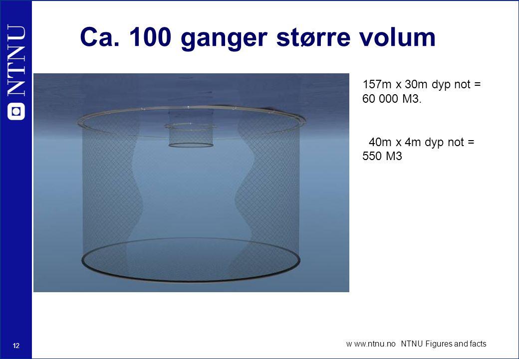 Ca. 100 ganger større volum 157m x 30m dyp not = 60 000 M3.
