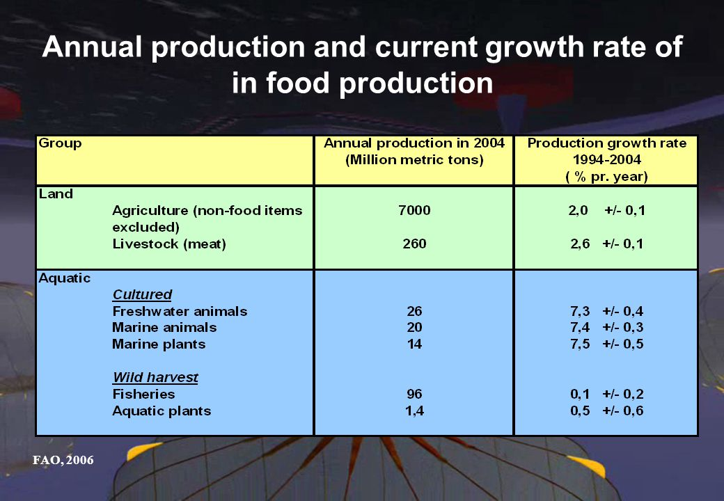 Annual production and current growth rate of in food production