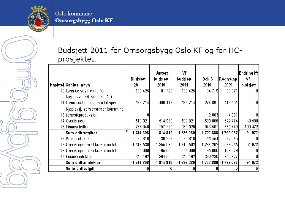 Budsjett 2011 for Omsorgsbygg Oslo KF og for HC-prosjektet.