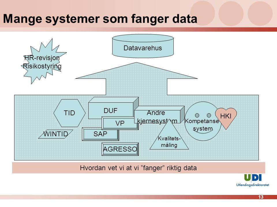 Mange systemer som fanger data