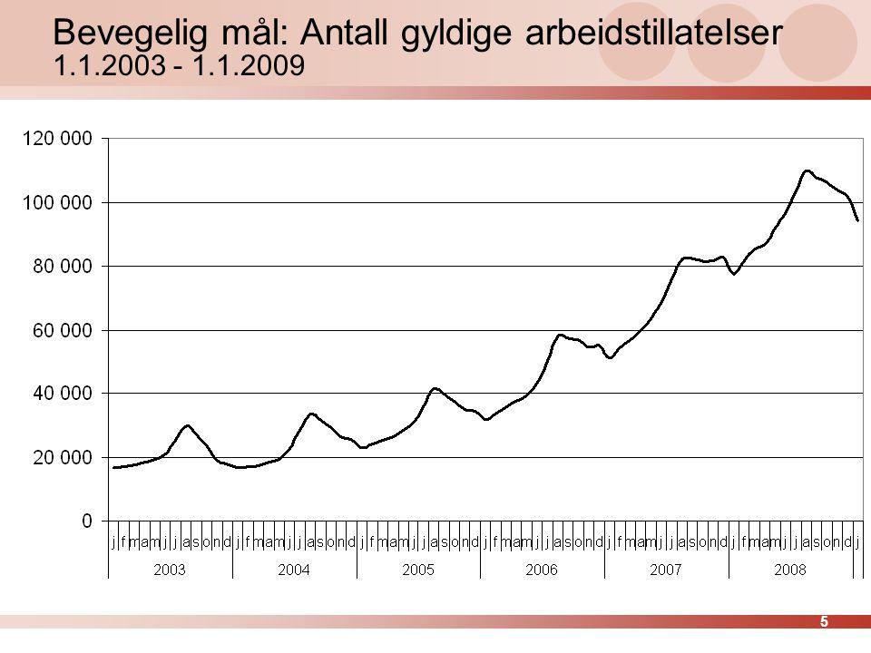 Bevegelig mål: Antall gyldige arbeidstillatelser 1.1.2003 - 1.1.2009