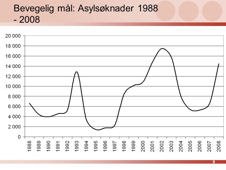 Bevegelig mål: Asylsøknader 1988 - 2008