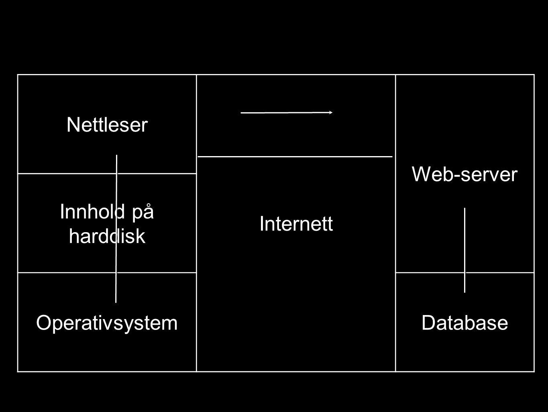 Nettleser Internett Web-server Innhold på harddisk Operativsystem Database