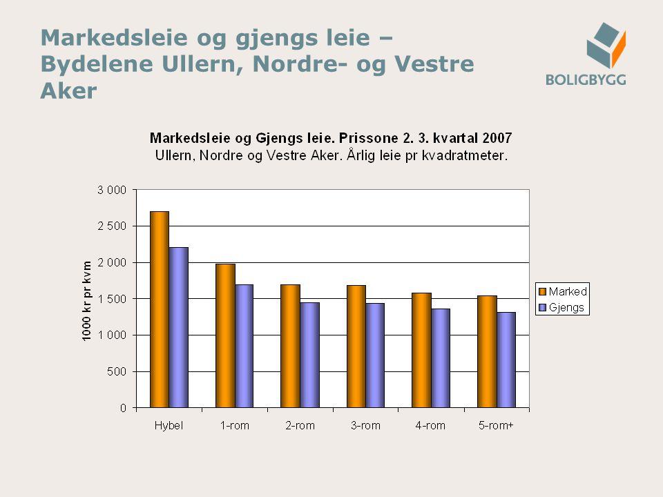 Markedsleie og gjengs leie – Bydelene Ullern, Nordre- og Vestre Aker