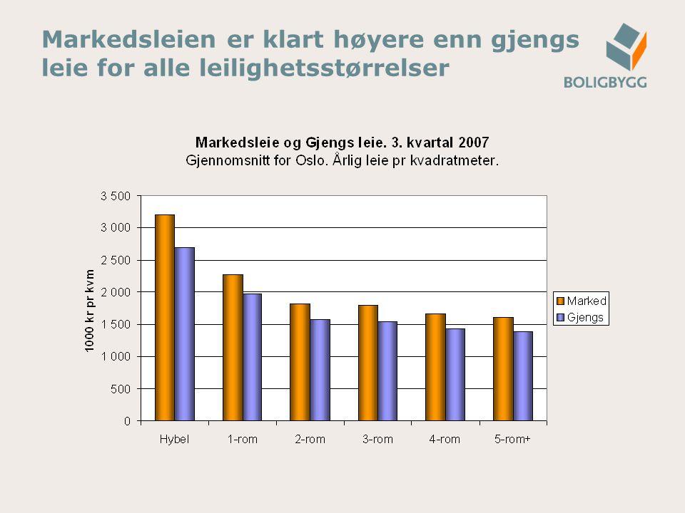 Markedsleien er klart høyere enn gjengs leie for alle leilighetsstørrelser