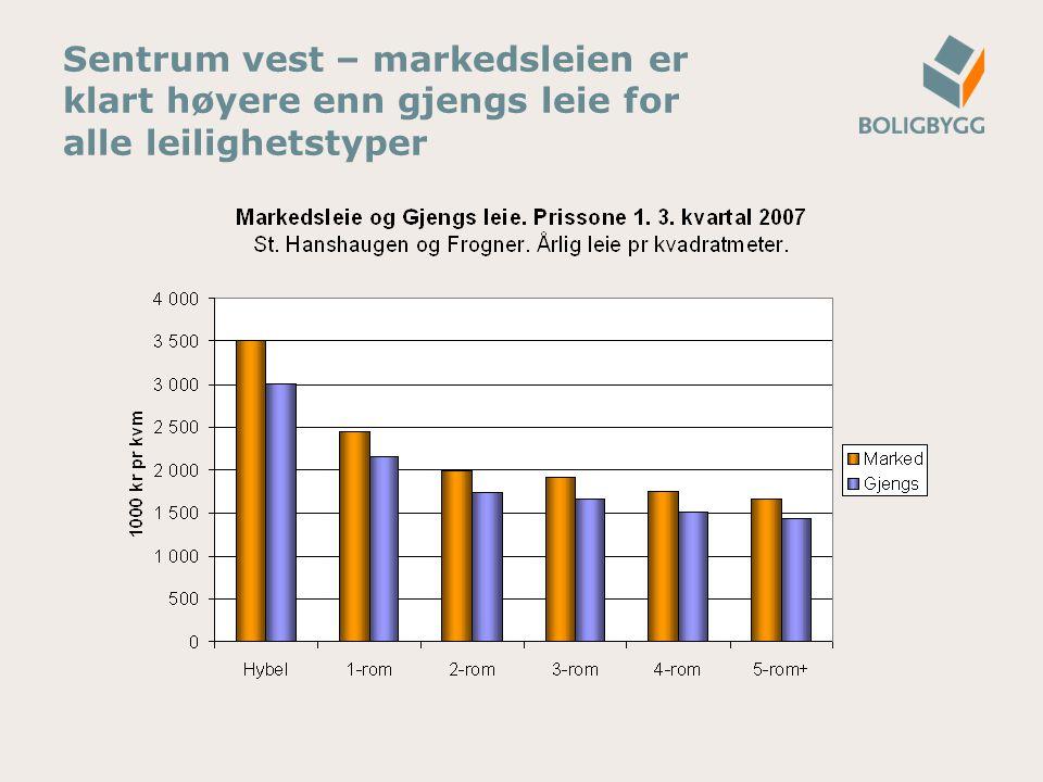 Sentrum vest – markedsleien er klart høyere enn gjengs leie for alle leilighetstyper