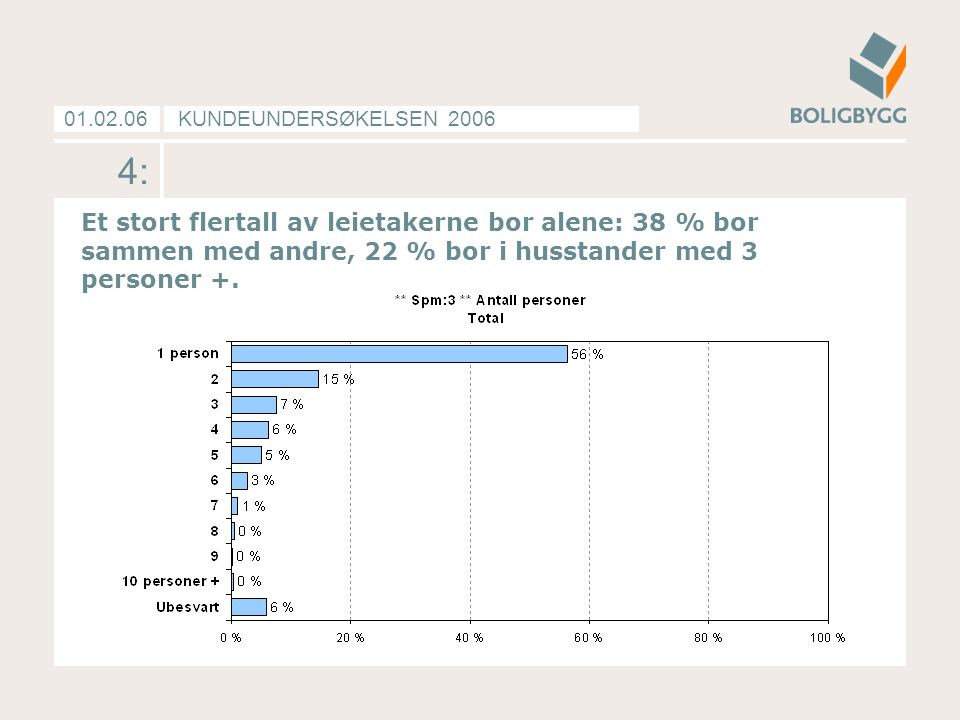 Et stort flertall av leietakerne bor alene: 38 % bor sammen med andre, 22 % bor i husstander med 3 personer +.
