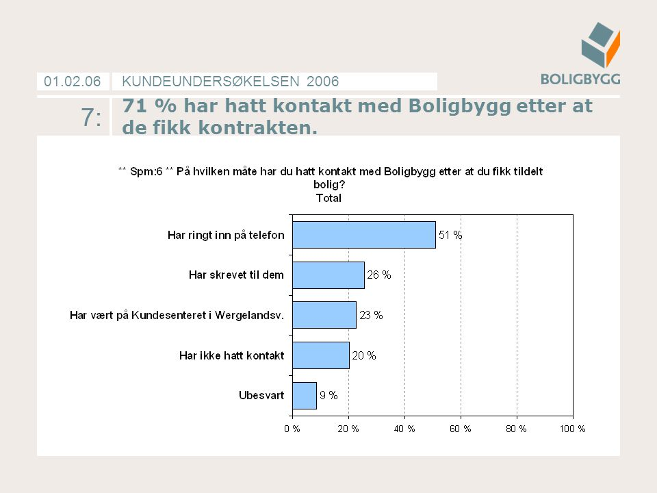 71 % har hatt kontakt med Boligbygg etter at de fikk kontrakten.