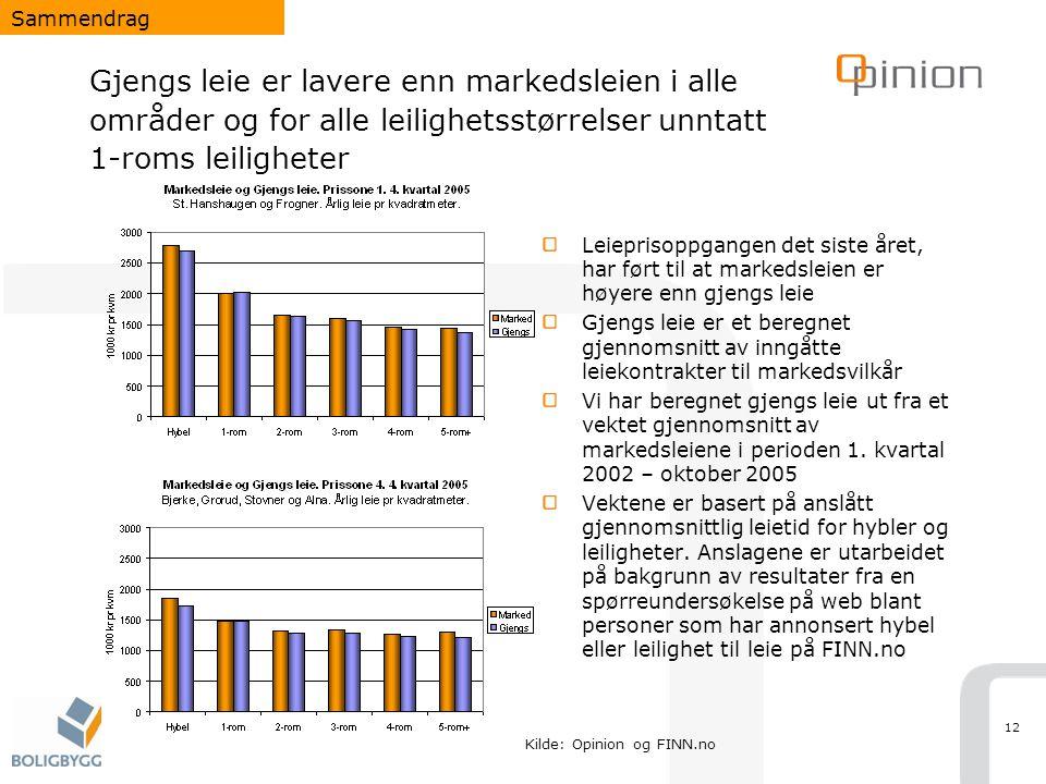 Sammendrag Gjengs leie er lavere enn markedsleien i alle områder og for alle leilighetsstørrelser unntatt 1-roms leiligheter.