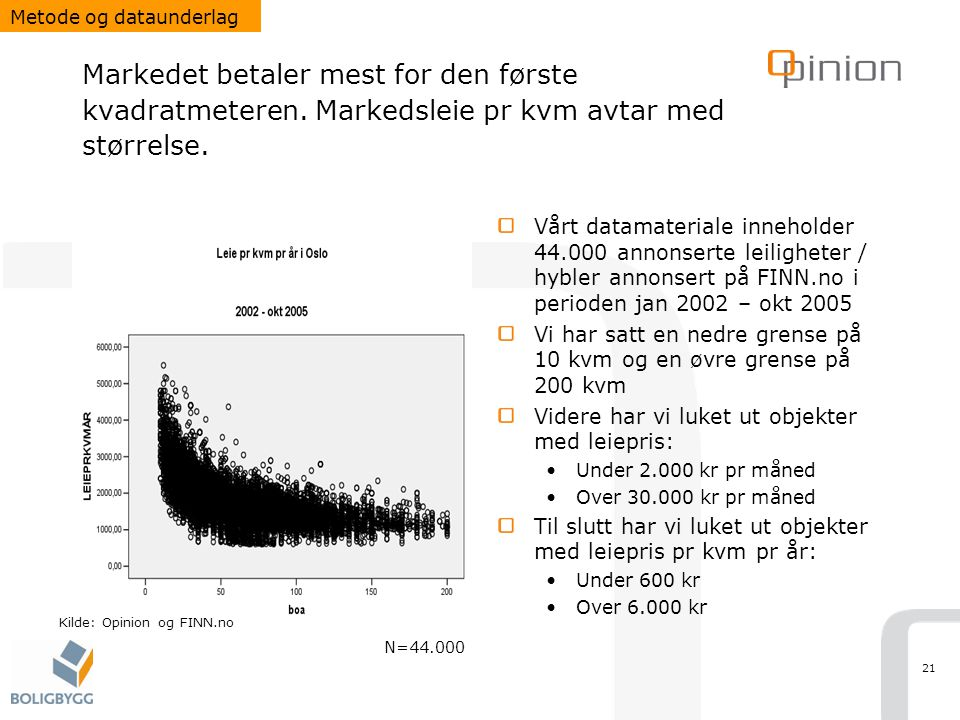 Metode og dataunderlag
