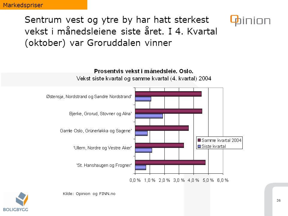 Markedspriser Sentrum vest og ytre by har hatt sterkest vekst i månedsleiene siste året. I 4. Kvartal (oktober) var Groruddalen vinner.