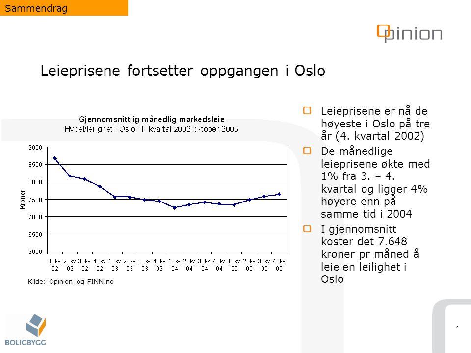 Leieprisene fortsetter oppgangen i Oslo