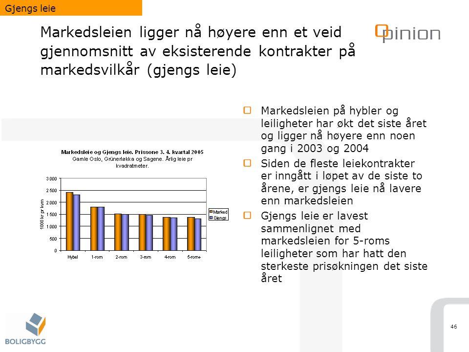 Gjengs leie Markedsleien ligger nå høyere enn et veid gjennomsnitt av eksisterende kontrakter på markedsvilkår (gjengs leie)