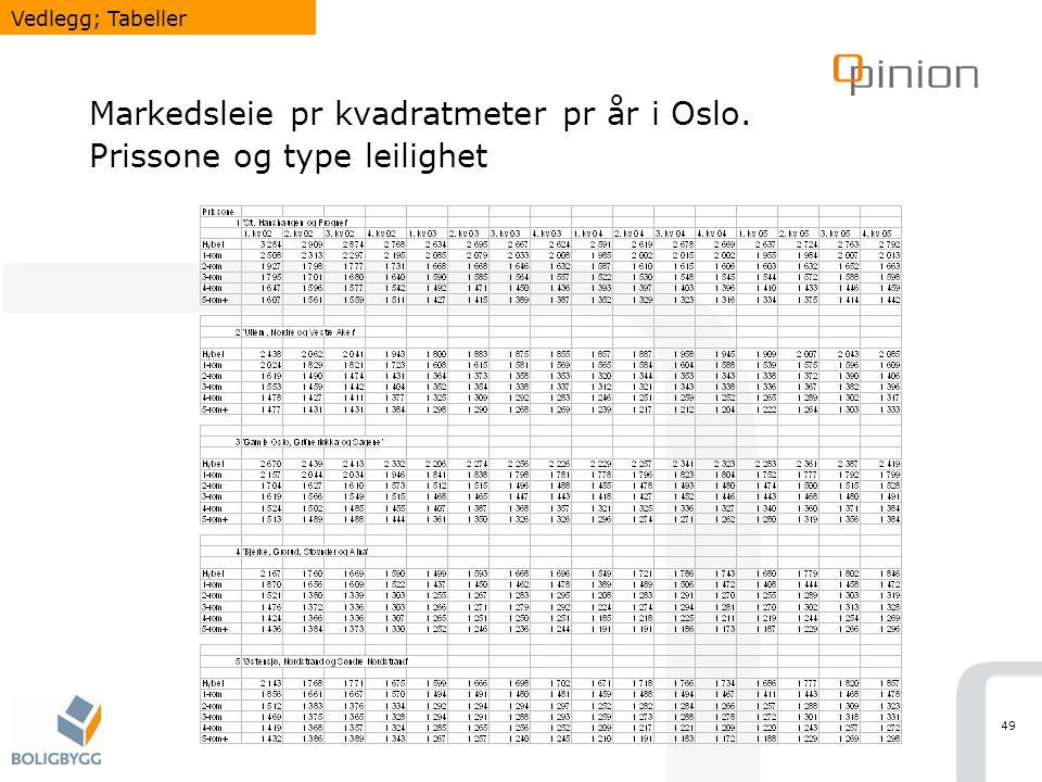 Markedsleie pr kvadratmeter pr år i Oslo. Prissone og type leilighet