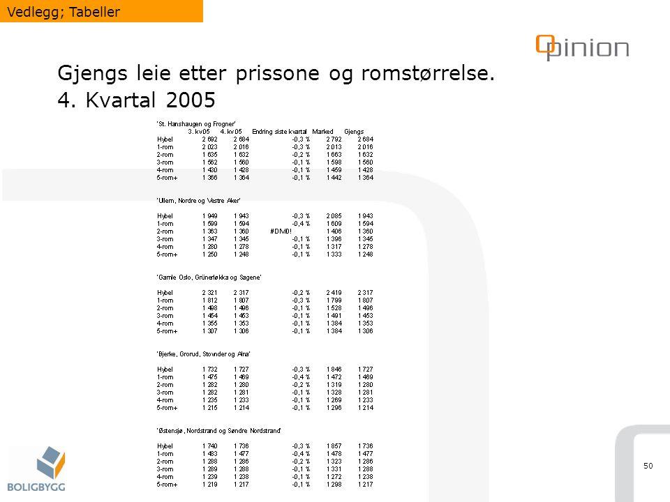 Gjengs leie etter prissone og romstørrelse. 4. Kvartal 2005