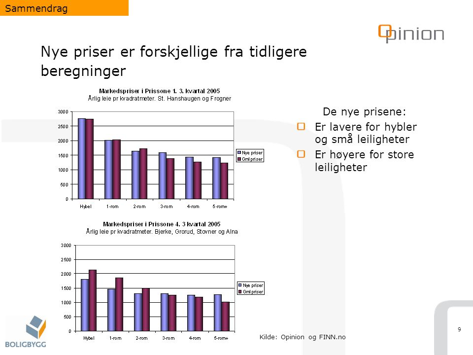 Nye priser er forskjellige fra tidligere beregninger