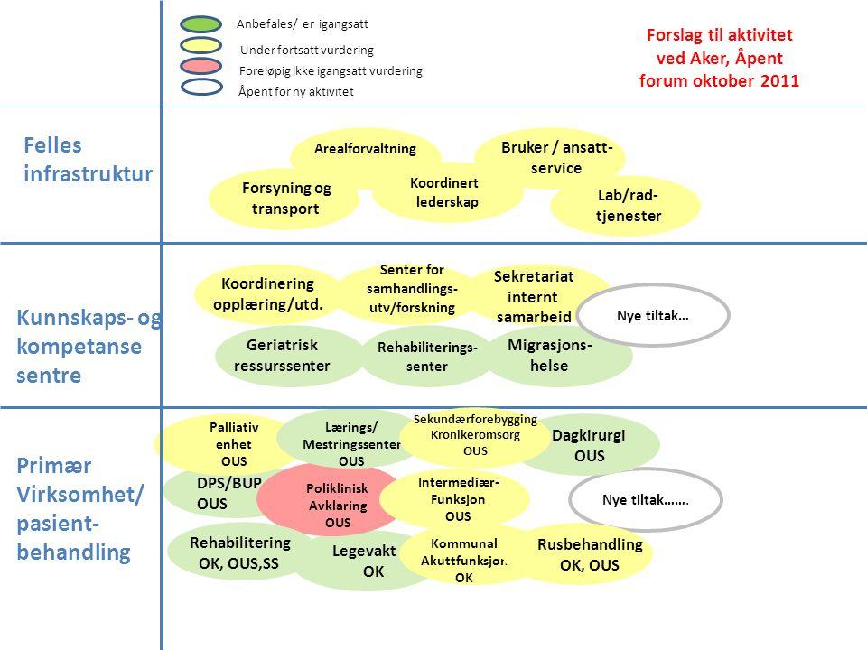 Forslag til aktivitet ved Aker, Åpent forum oktober 2011
