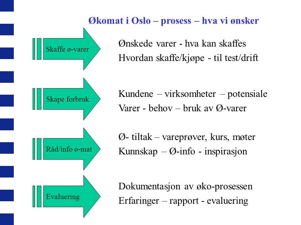Økomat i Oslo – prosess – hva vi ønsker
