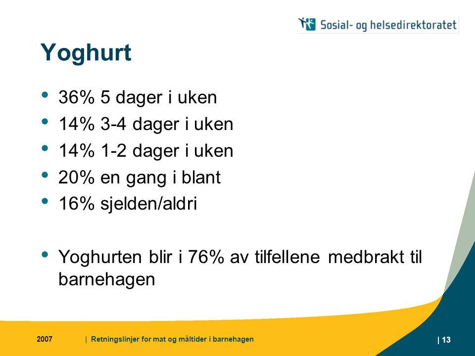 Yoghurt 36% 5 dager i uken 14% 3-4 dager i uken 14% 1-2 dager i uken