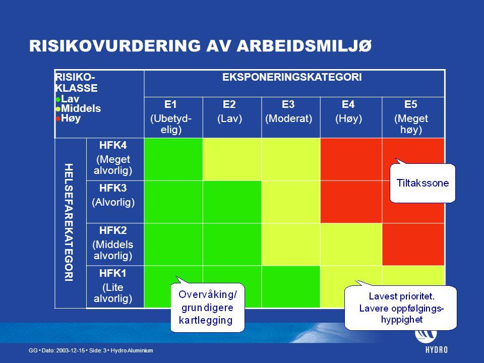 RISIKOVURDERING AV ARBEIDSMILJØ