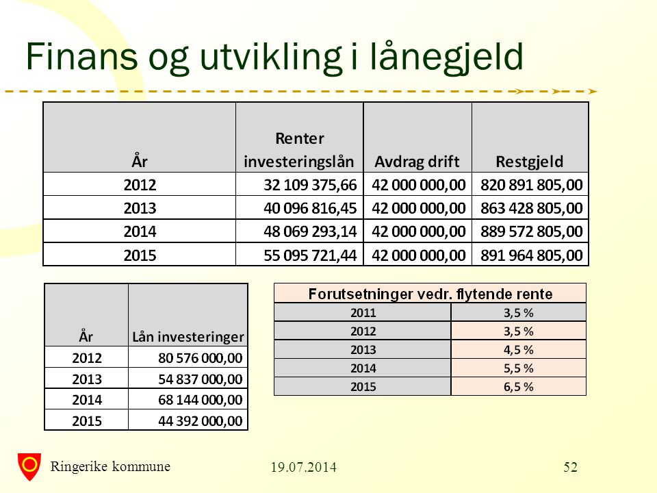 Finans og utvikling i lånegjeld