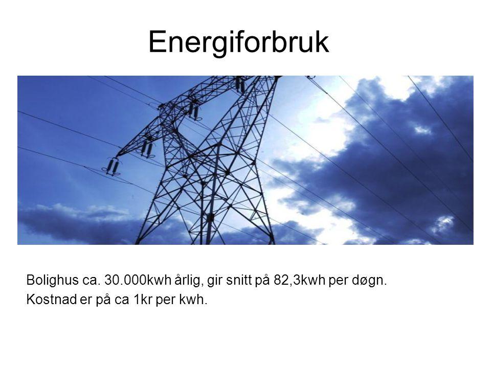 Energiforbruk Bolighus ca. 30.000kwh årlig, gir snitt på 82,3kwh per døgn.