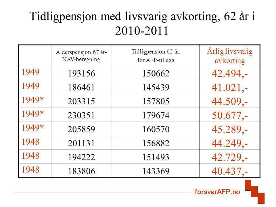 Tidligpensjon med livsvarig avkorting, 62 år i 2010-2011