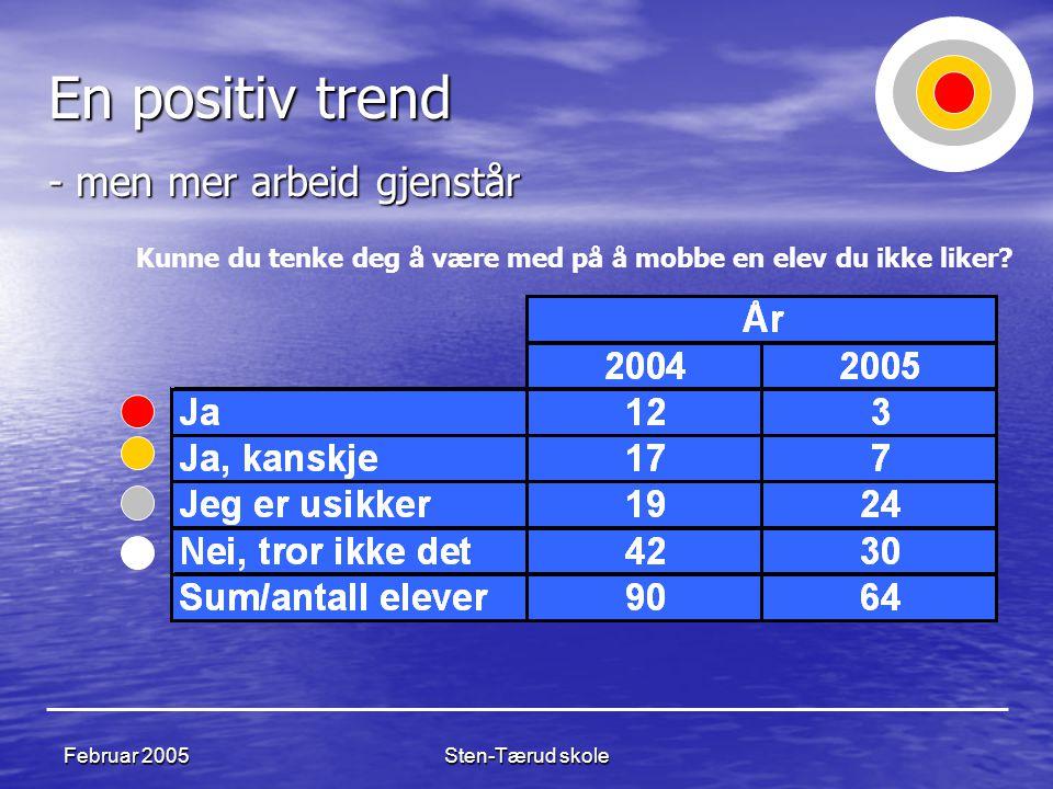 En positiv trend - men mer arbeid gjenstår