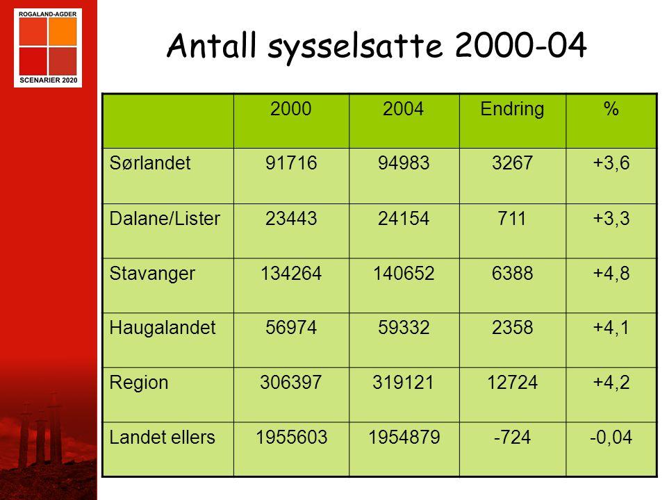Antall sysselsatte 2000-04 2000 2004 Endring % Sørlandet 91716 94983