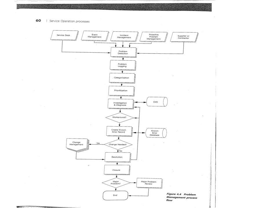 Et problem avdekkes av teknisk støttegruppe eller automatisk av et feilfinningsprogram (Problem detection).