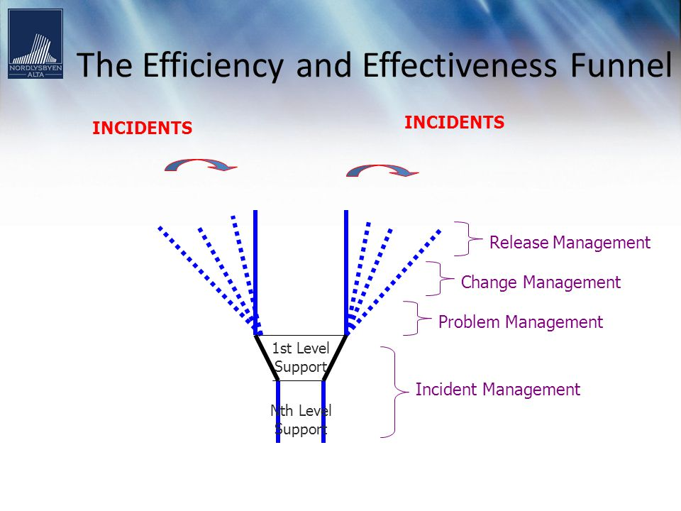 The Efficiency and Effectiveness Funnel
