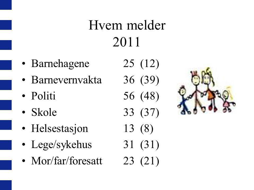 Hvem melder 2011 Barnehagene 25 (12) Barnevernvakta 36 (39)
