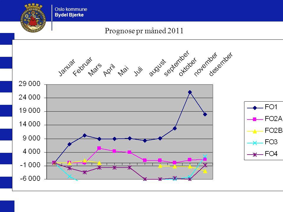 Prognose pr måned 2011