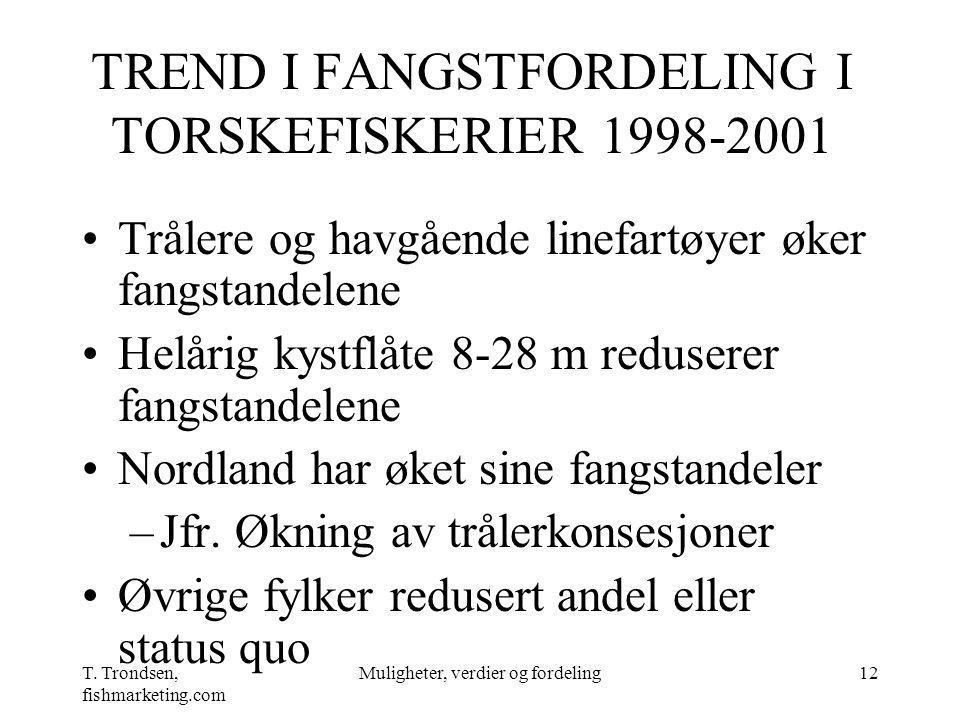 TREND I FANGSTFORDELING I TORSKEFISKERIER 1998-2001