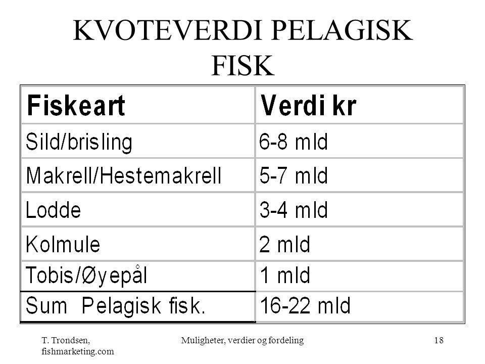 KVOTEVERDI PELAGISK FISK