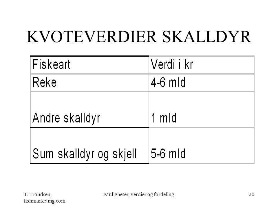 KVOTEVERDIER SKALLDYR