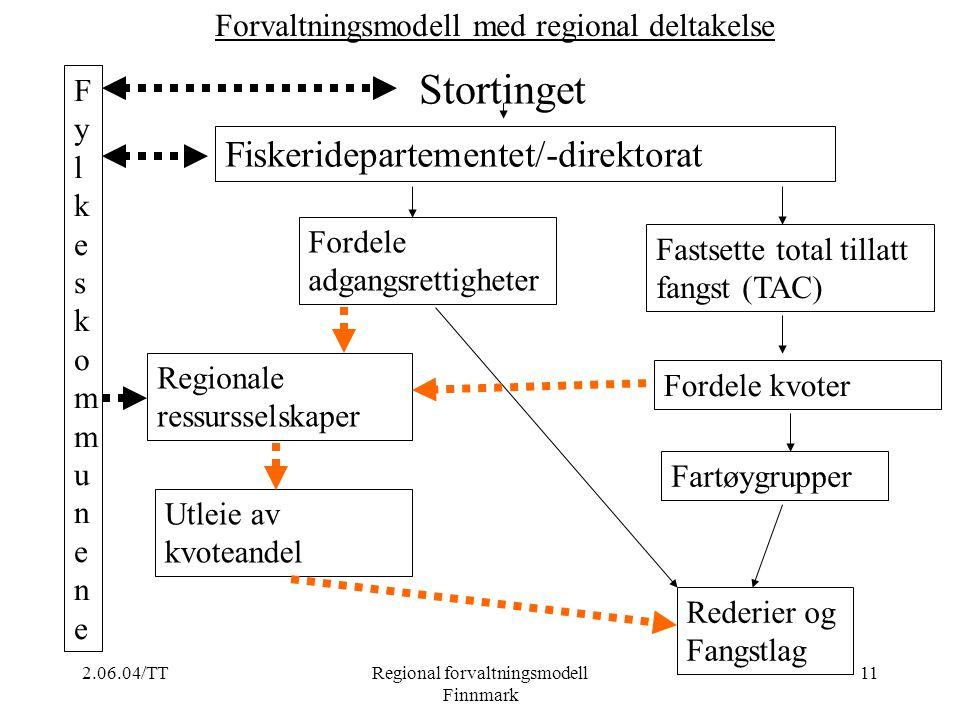 Stortinget Fiskeridepartementet/-direktorat